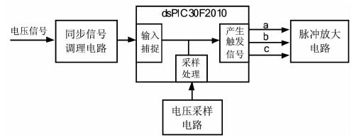 1系统结构 图2为永磁汽油发电机整流控制系统框图,它由电压采样电路