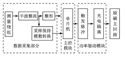 励磁调节器的硬件原理图