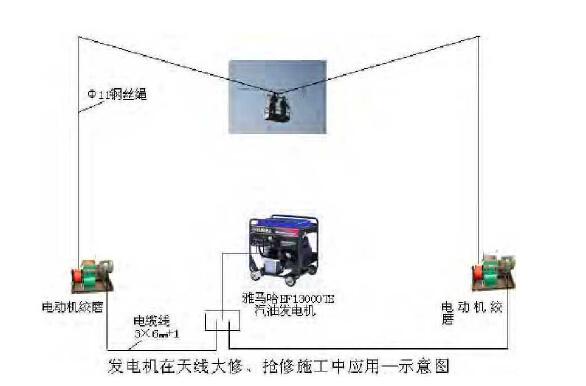 汽油发电机在同相水平天线抢修施工中的应用